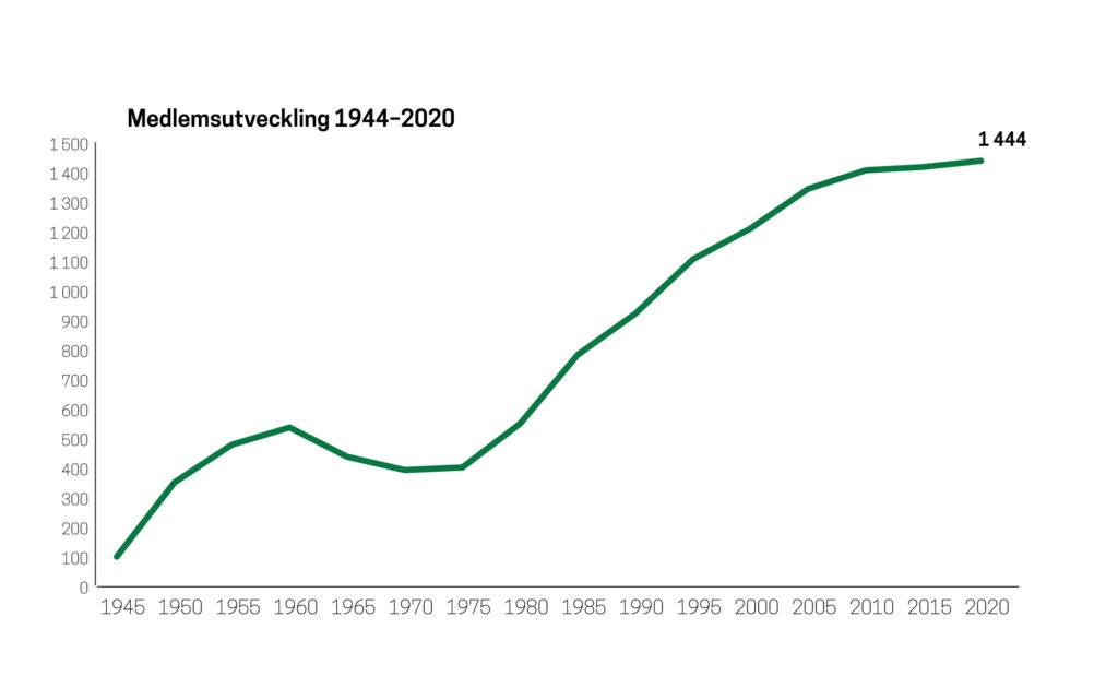 Bygdegårdarnas Riksförbund Medlemsutveckling 1944-2020