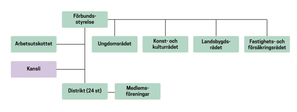 BR Organisationsschema
